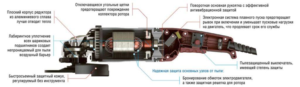 Болгарка: схема