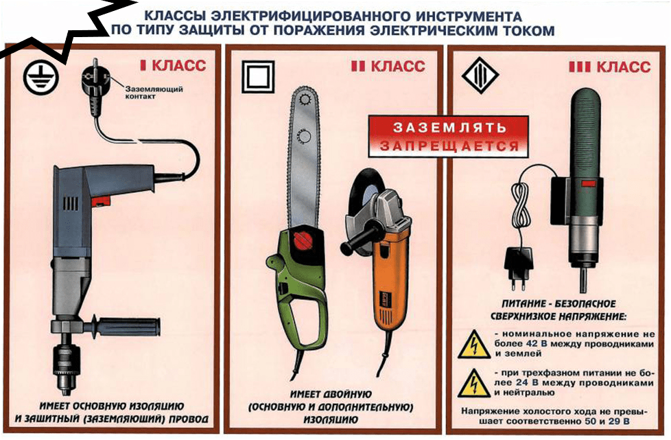 Классификация электроинструмента