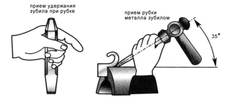 Операции при рубке металла